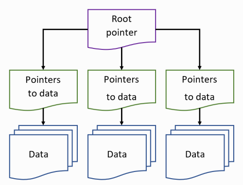 Relationship between data and block pointers in ZFS